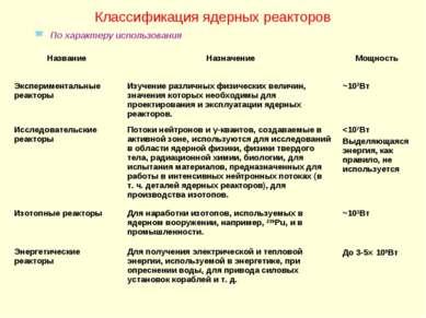 Классификация ядерных реакторов По характеру использования