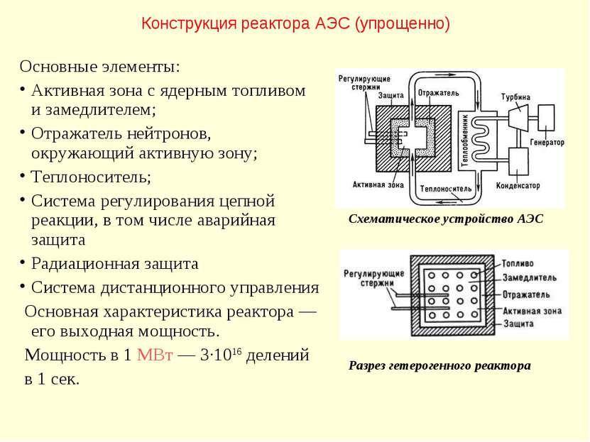 Конструкция реактора АЭС (упрощенно) Схематическое устройство АЭС Основные эл...