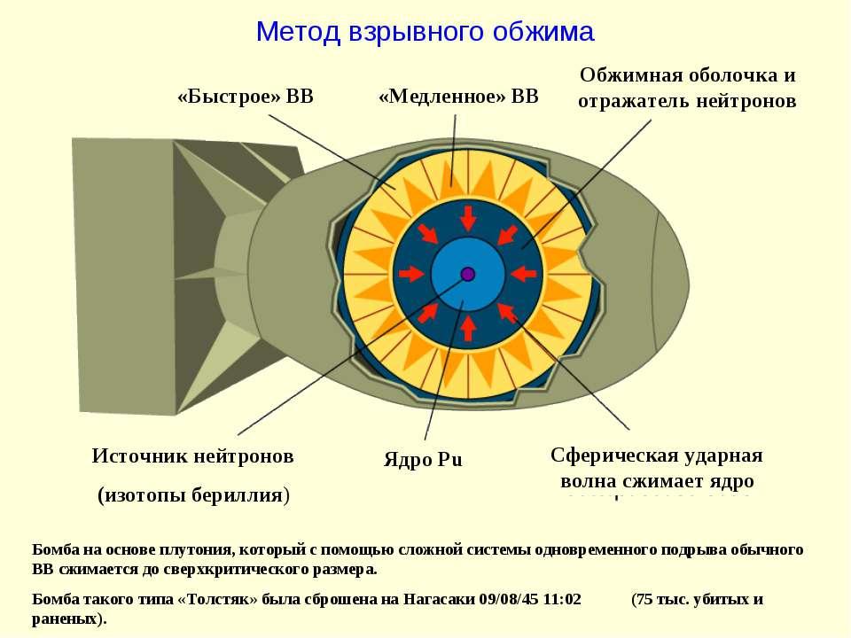 Метод взрывного обжима Источник нейтронов (изотопы бериллия) Ядро Pu «Быстрое...