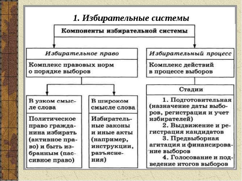 1. Избирательные системы