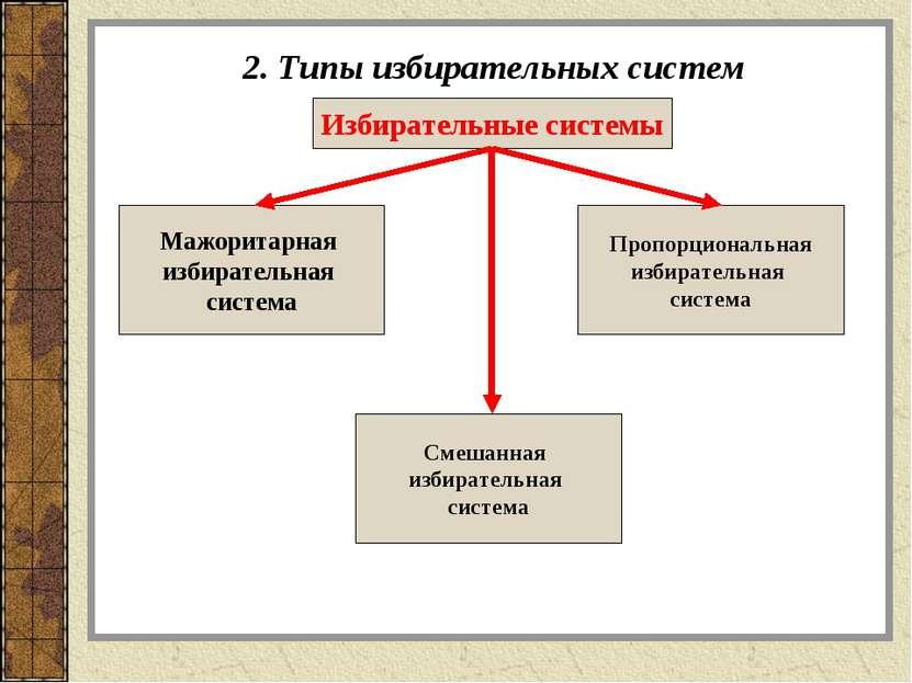 2. Типы избирательных систем Избирательные системы Мажоритарная избирательная...