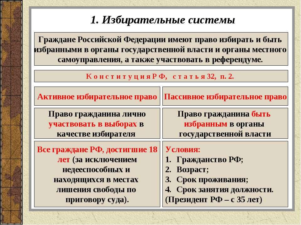 1. Избирательные системы Граждане Российской Федерации имеют право избирать и...