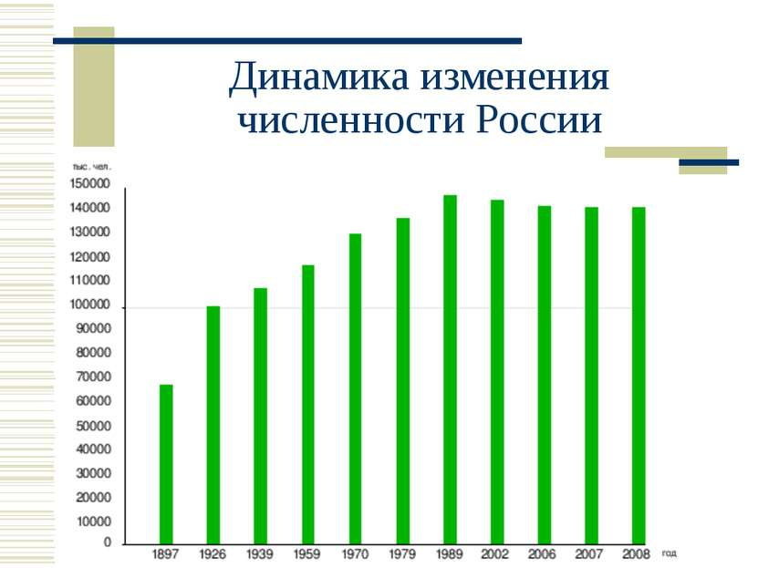 Динамика изменения численности России