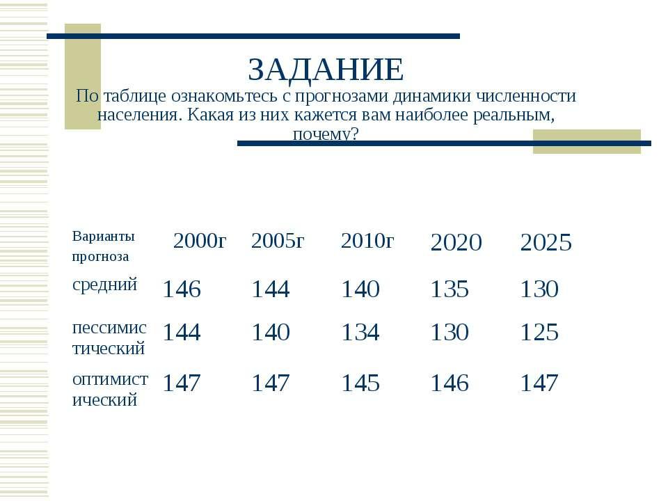 ЗАДАНИЕ По таблице ознакомьтесь с прогнозами динамики численности населения. ...
