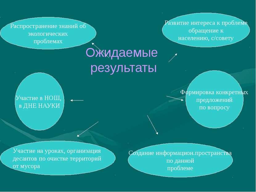 Ожидаемые результаты Распространение знаний об экологических проблемах Участи...