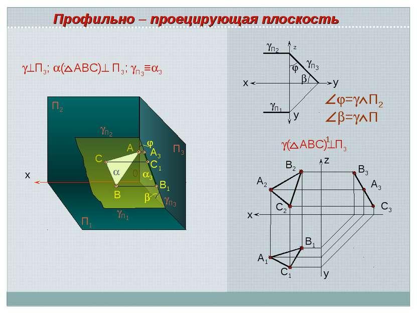 x A 0 B C П2 П1 П2 П1 A3 С1 B1 П3 х А3 В3 С3 С1 А1 В1 В2 А2 С2 ( АВС) П3 Проф...