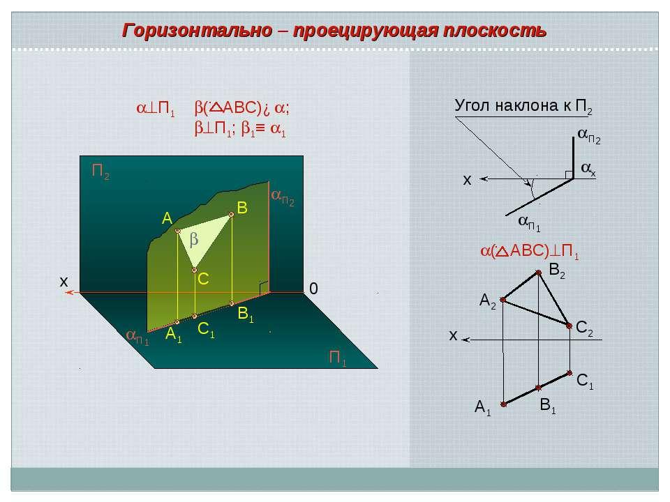 х А2 В2 С2 С1 А1 В1 ( АВС) П1 Горизонтально – проецирующая плоскость x П1 x У...
