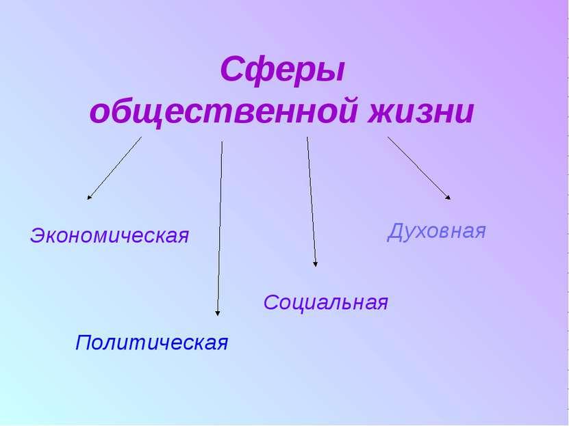Сферы общественной жизни Экономическая Политическая Социальная Духовная