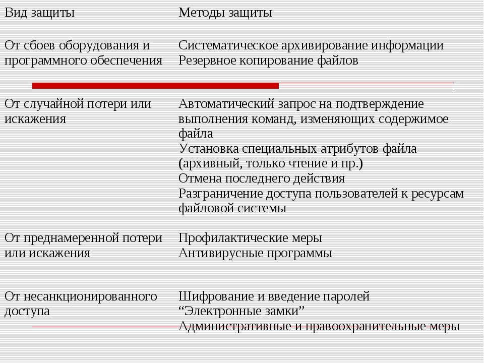 Вид защиты Методы защиты От сбоев оборудования и программного обеспечения Сис...