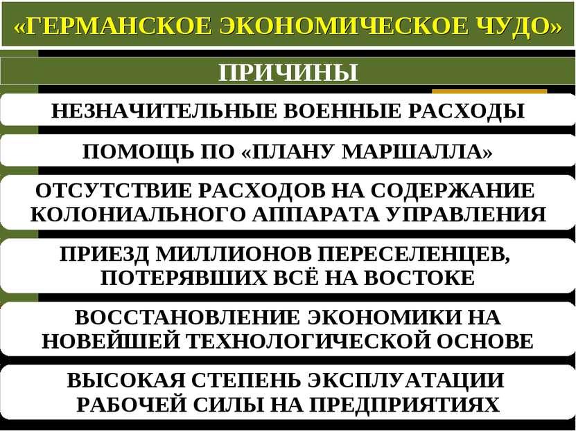 «ГЕРМАНСКОЕ ЭКОНОМИЧЕСКОЕ ЧУДО» ПРИЧИНЫ НЕЗНАЧИТЕЛЬНЫЕ ВОЕННЫЕ РАСХОДЫ ОТСУТС...