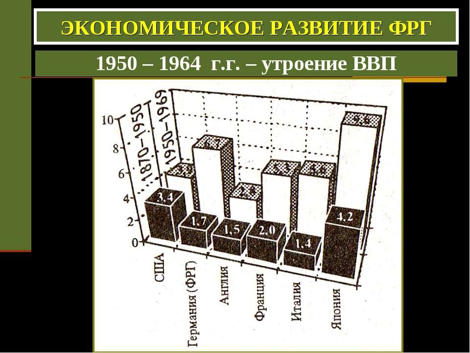 1950 – 1964 г.г. – утроение ВВП ЭКОНОМИЧЕСКОЕ РАЗВИТИЕ ФРГ