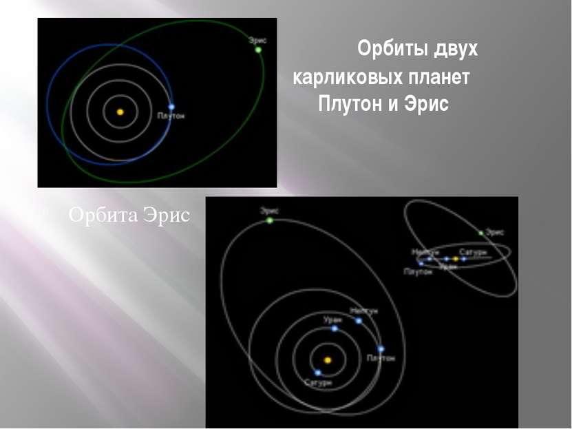 Орбиты двух карликовых планет Плутон и Эрис Орбита Эрис