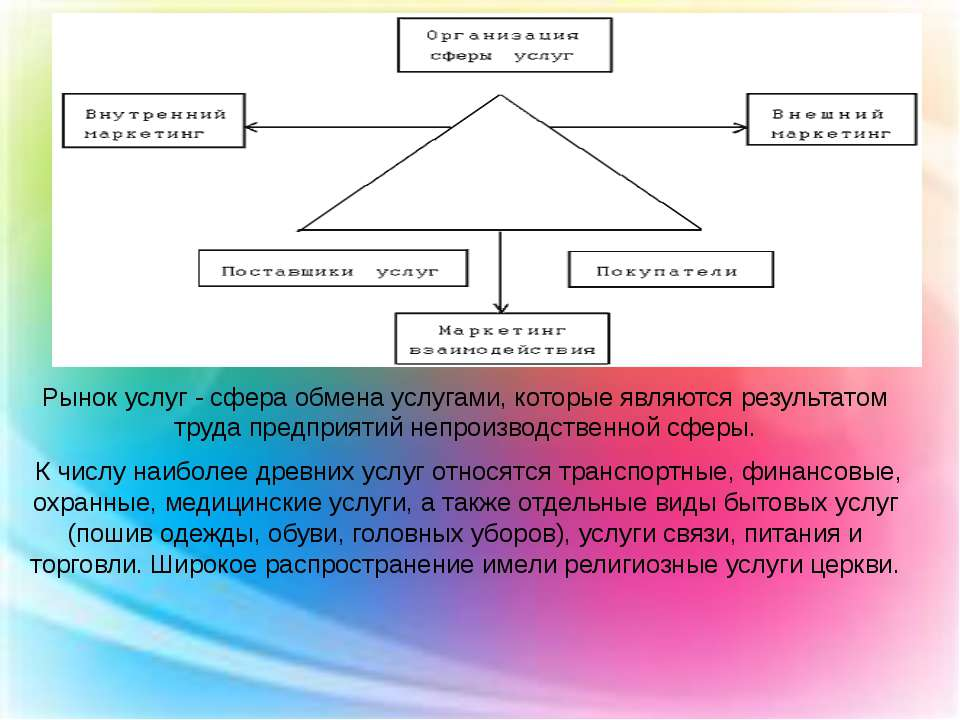Рынок услуг - сфера обмена услугами, которые являются результатом труда предп...