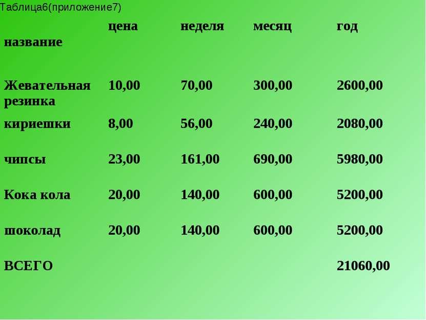 Таблица6(приложение7) название цена неделя месяц год Жевательная резинка 10,0...