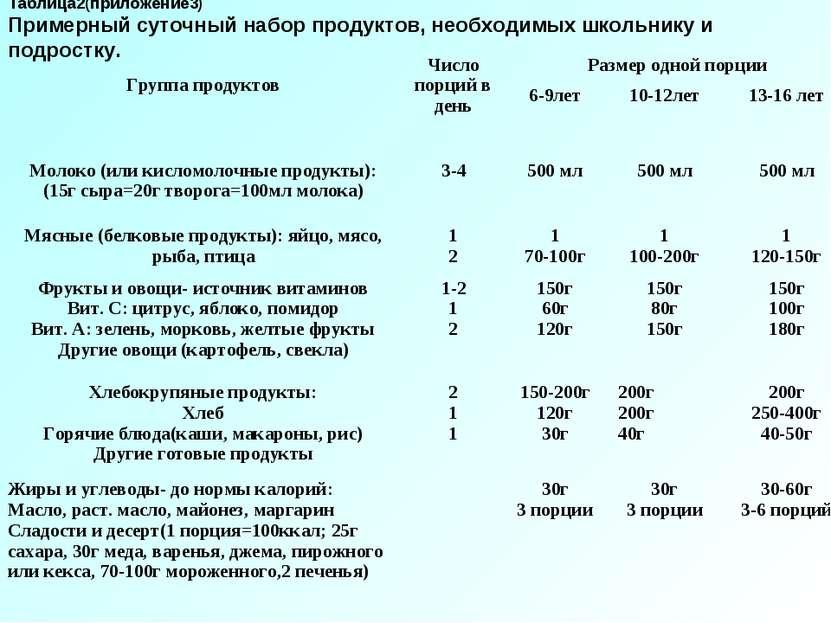 Таблица2(приложение3) Примерный суточный набор продуктов, необходимых школьни...