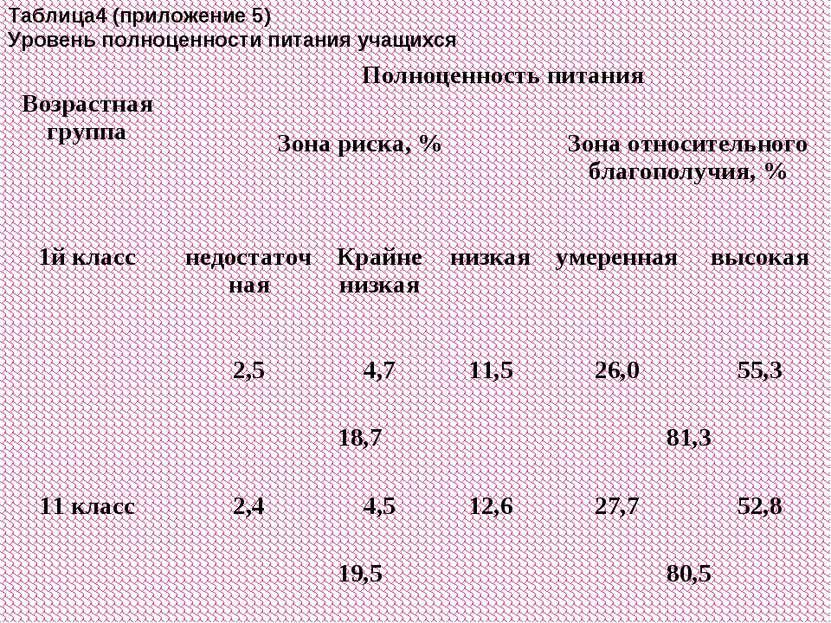 Таблица4 (приложение 5) Уровень полноценности питания учащихся Возрастная гру...