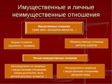 Имущественные и личные неимущественные отношения Имущественные отношения (пра...