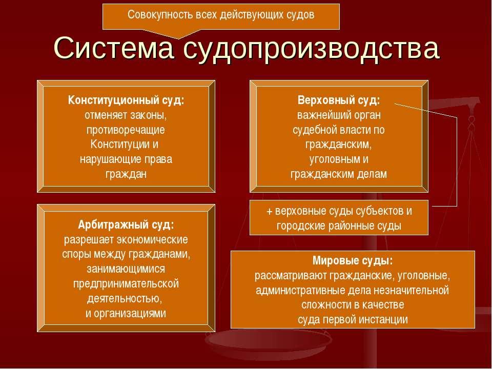 Система судопроизводства Совокупность всех действующих судов Конституционный ...