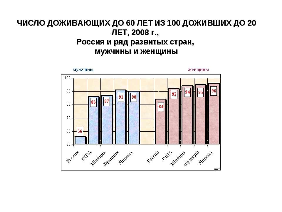 ЧИСЛО ДОЖИВАЮЩИХ ДО 60 ЛЕТ ИЗ 100 ДОЖИВШИХ ДО 20 ЛЕТ, 2008 г., Россия и ряд р...