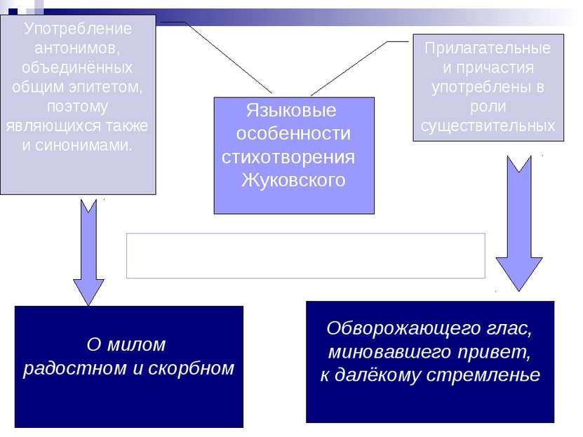 Языковые особенности стихотворения Жуковского Прилагательные и причастия упот...