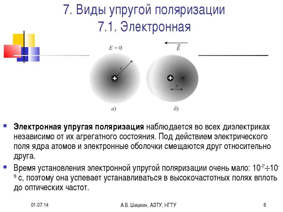 * А.В. Шишкин, АЭТУ, НГТУ * 7. Виды упругой поляризации 7.1. Электронная Элек...