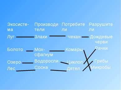 Экосисте-ма Производители Потребители Разрушители Луг Болото Озеро Лес Злаки ...