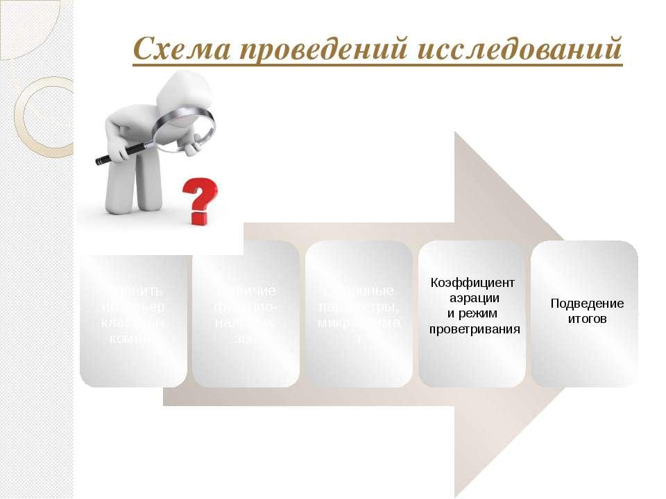 Схема проведений исследований Коэффициент аэрации и режим проветривания Подве...