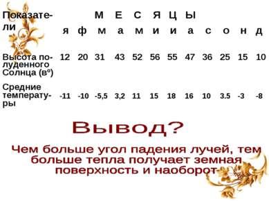 Показате-ли М Е С Я Ц Ы я ф м а м и и а с о н д Высота по- луденного Солнца (...
