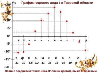 tºс +20º +15º +10º +5º 0º -5º -10º -15º -20 я ф м а м и и а с о н д График го...