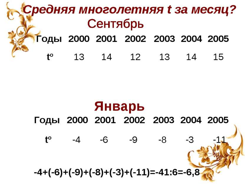 Средняя многолетняя t за месяц? Январь -4+(-6)+(-9)+(-8)+(-3)+(-11)=-41:6=-6,...