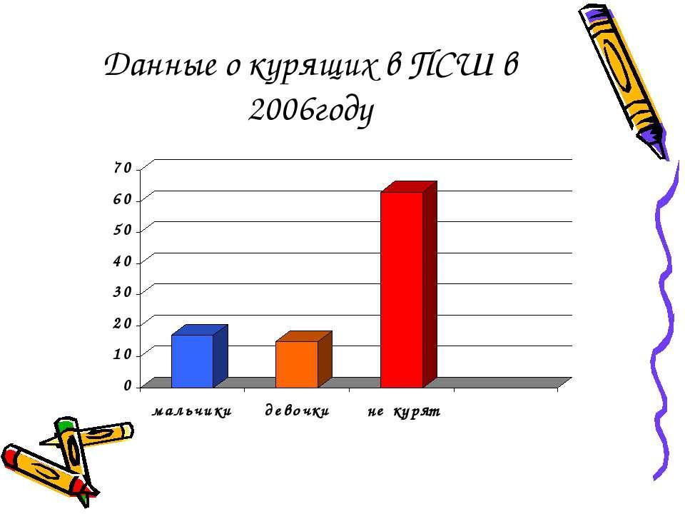 Данные о курящих в ПСШ в 2006году
