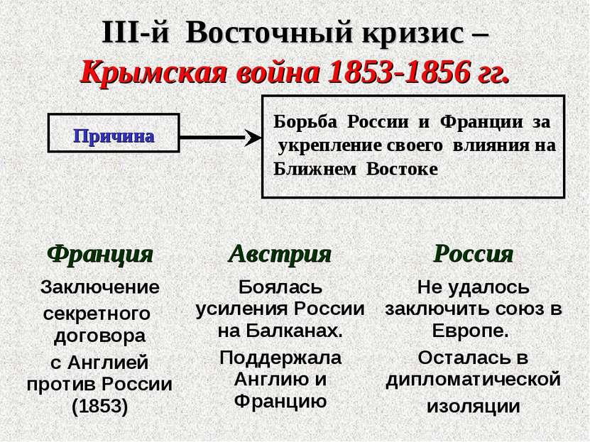 III-й Восточный кризис – Крымская война 1853-1856 гг. Причина Борьба России и...