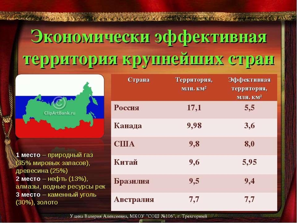 Экономически эффективная территория крупнейших стран 1 место – природный газ ...