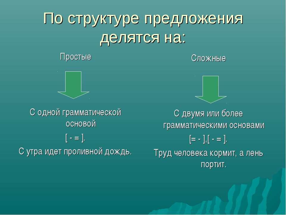 По структуре предложения делятся на: Простые С одной грамматической основой [...