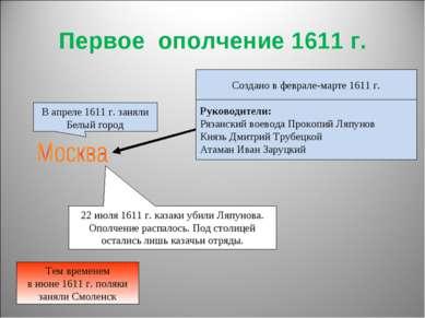 Первое ополчение 1611 г. Создано в феврале-марте 1611 г. Руководители: Рязанс...