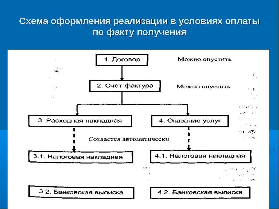 Схема оформления реализации в условиях оплаты по факту получения