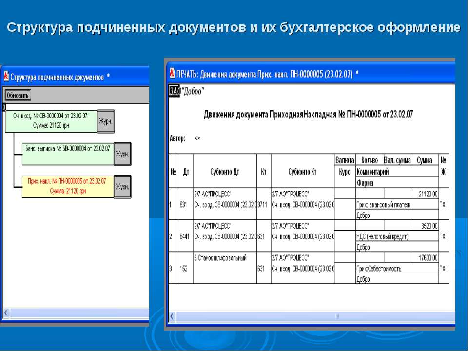 Структура подчиненных документов и их бухгалтерское оформление