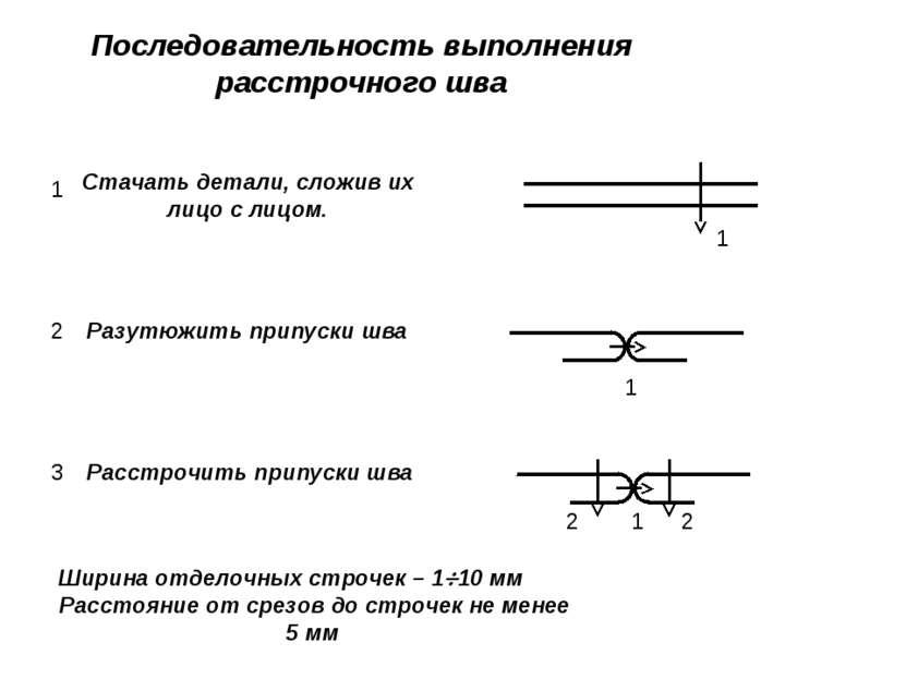 Последовательность выполнения расстрочного шва Ширина отделочных строчек – 1 ...