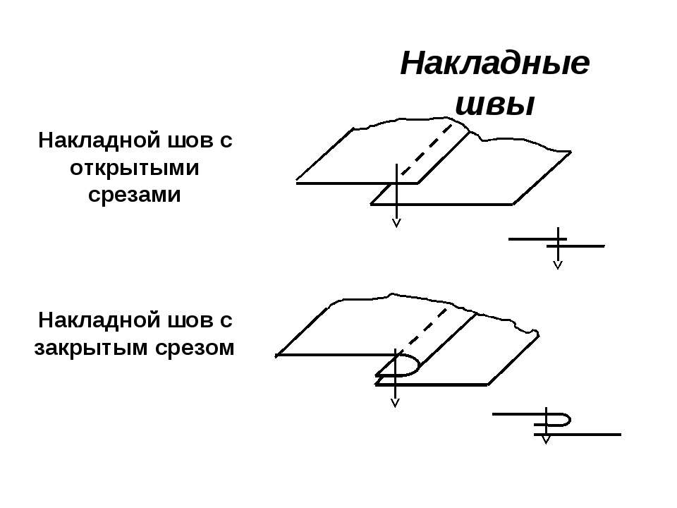 Накладные швы Накладной шов с открытыми срезами Накладной шов с закрытым срезом