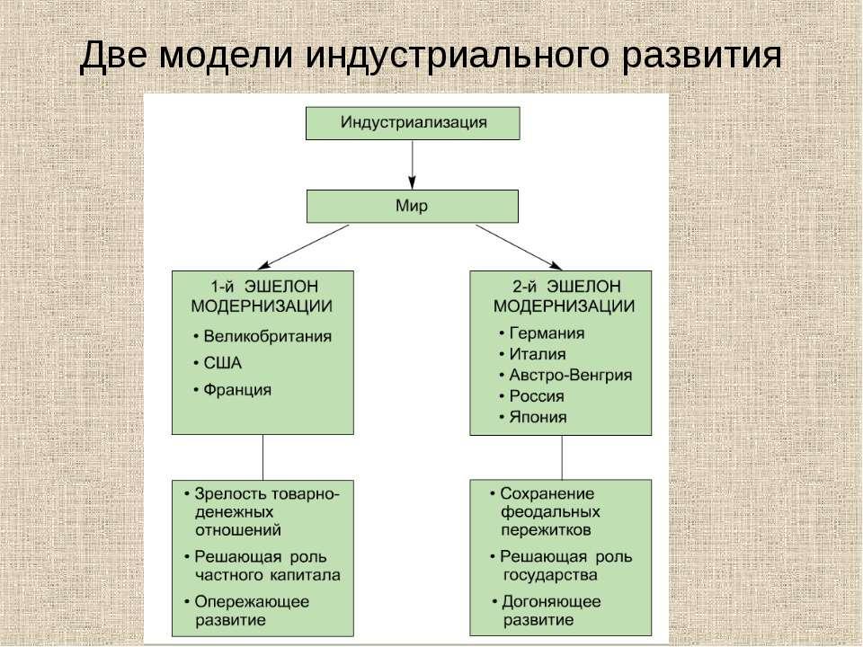 Две модели индустриального развития