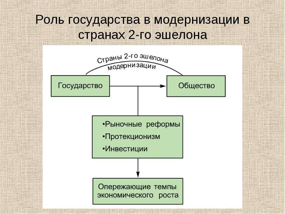Роль государства в модернизации в странах 2-го эшелона