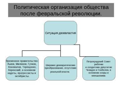 Политическая организация общества после февральской революции.