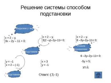 Решение системы способом подстановки 6 –3y–2y–11= 0; -5y = 5; y=-1; Ответ: (3...