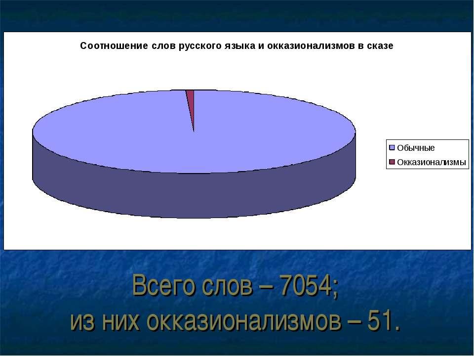 Всего слов – 7054; из них окказионализмов – 51.
