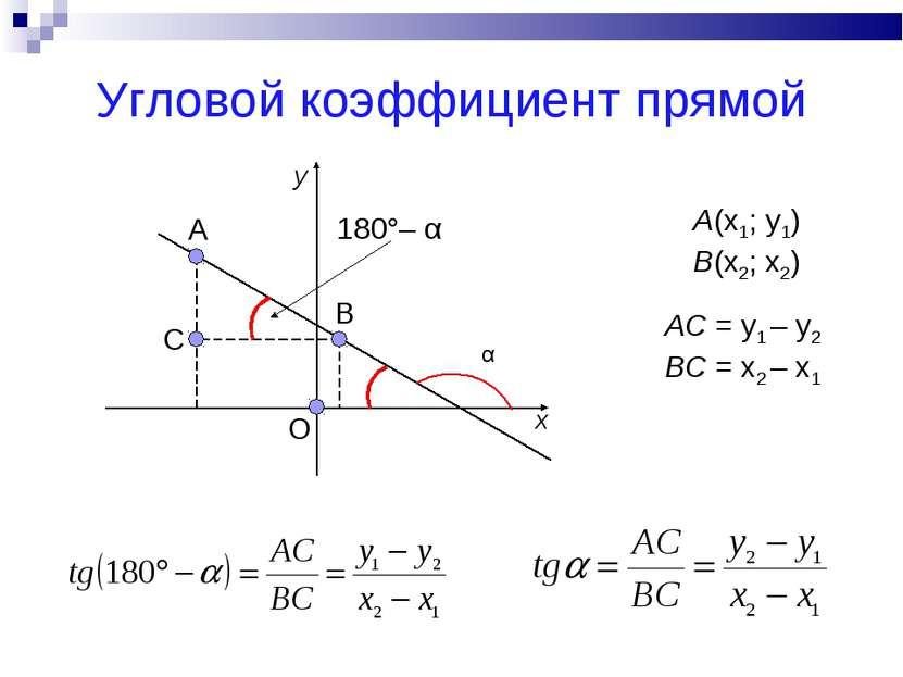 Угловой коэффициент прямой A(x1; y1) B(x2; x2) O B A C α 180°– α AC = y1 – y2...