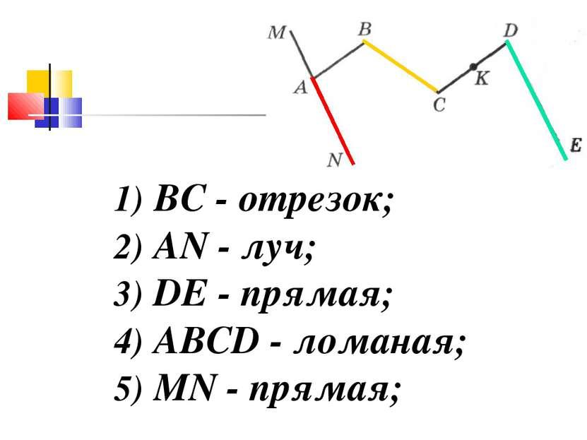 1) ВС - отрезок; 2) AN - луч; 3) DE - прямая; 4) ABCD - ломаная; 5) MN - прямая;