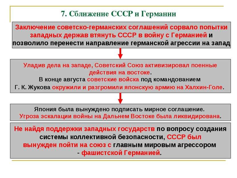 7. Сближение СССР и Германии Заключение советско-германских соглашений сорвал...
