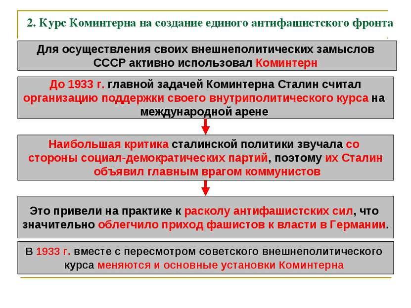 2. Курс Коминтерна на создание единого антифашистского фронта Для осуществлен...