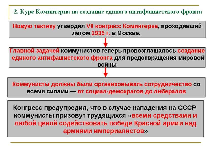 2. Курс Коминтерна на создание единого антифашистского фронта Новую тактику у...