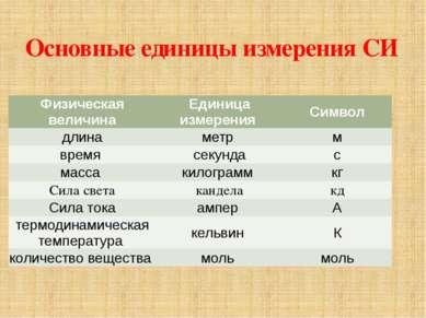 Основные единицы измерения СИ Физическая величина Единица измерения Символ дл...